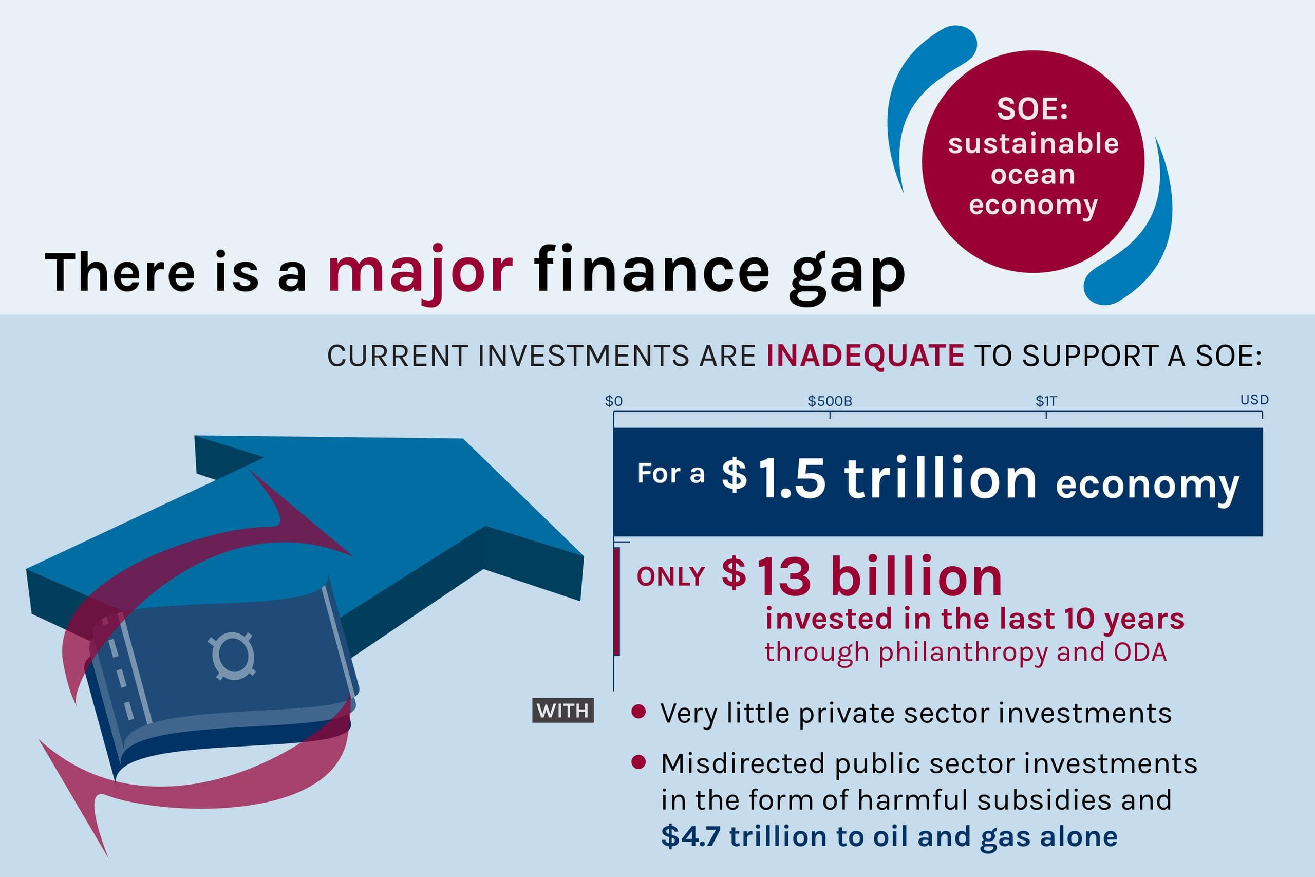 Figure: There is a major finance gap: current investments are inadequate to support a sustainable ocean economy (SOE).
