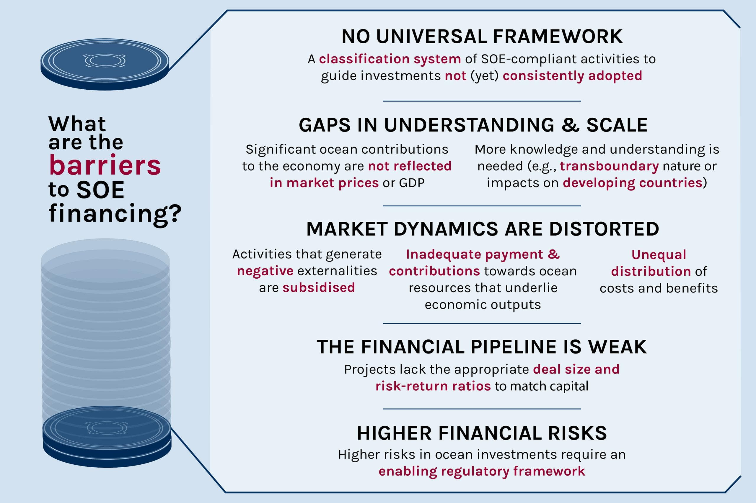 Figure: Barriers to SOE financing include a lack of universal framework, gaps in understanding and scale, distortion of market dynamics, a weak financial pipeline, and high financial risks.