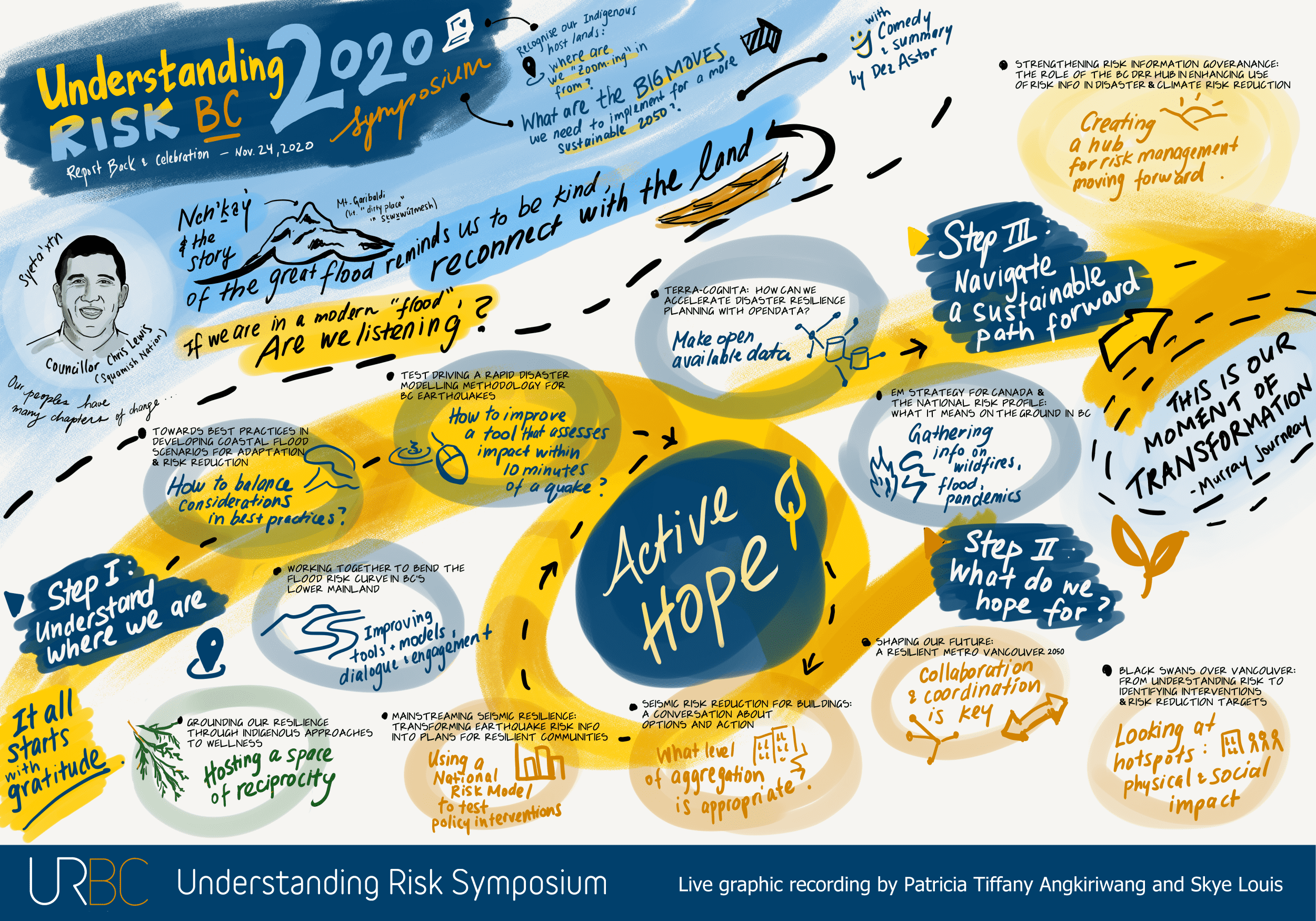 Graphic recording: URBC Wrap-up session
